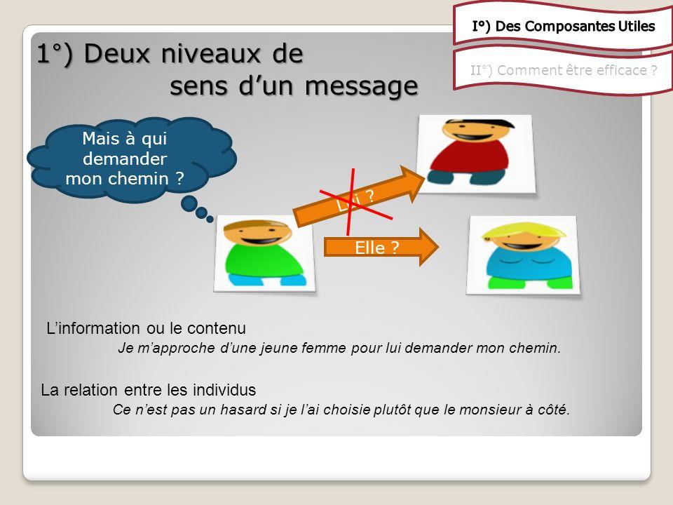 II°) Comment être efficace . 1°) Deux niveaux de sens dun message Mais à qui demander mon chemin .