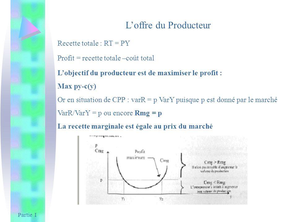Partie I Loffre du Producteur Recette totale : RT = PY Profit = recette totale –coût total Lobjectif du producteur est de maximiser le profit : Max py