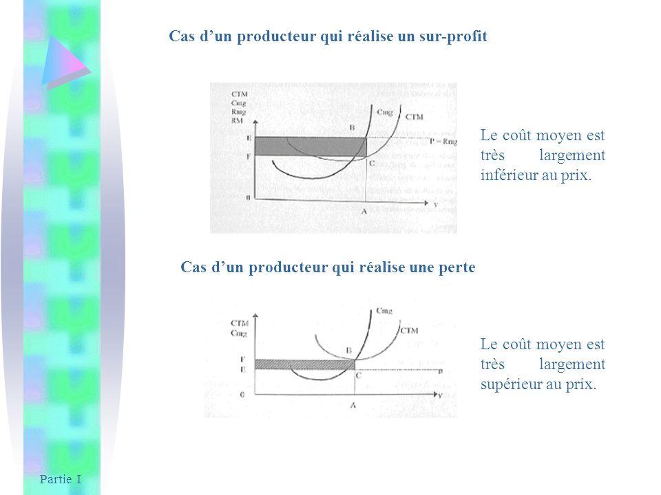 Partie I Cas dun producteur qui réalise un sur-profit Le coût moyen est très largement inférieur au prix. Cas dun producteur qui réalise une perte Le