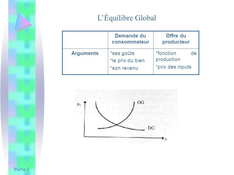 Partie I LÉquilibre Global Demande du consommateur Offre du producteur Arguments*ses goûts *le prix du bien *son revenu *fonction de production *prix