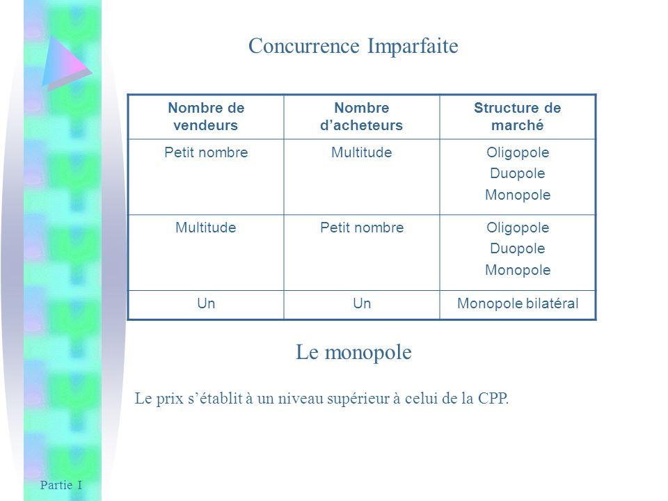 Partie I Concurrence Imparfaite Nombre de vendeurs Nombre dacheteurs Structure de marché Petit nombreMultitudeOligopole Duopole Monopole MultitudePeti