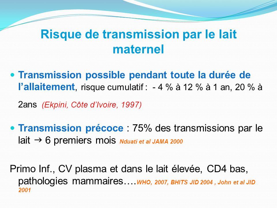 Risque de transmission par le lait maternel Transmission possible pendant toute la durée de lallaitement, risque cumulatif : - 4 % à 12 % à 1 an, 20 %