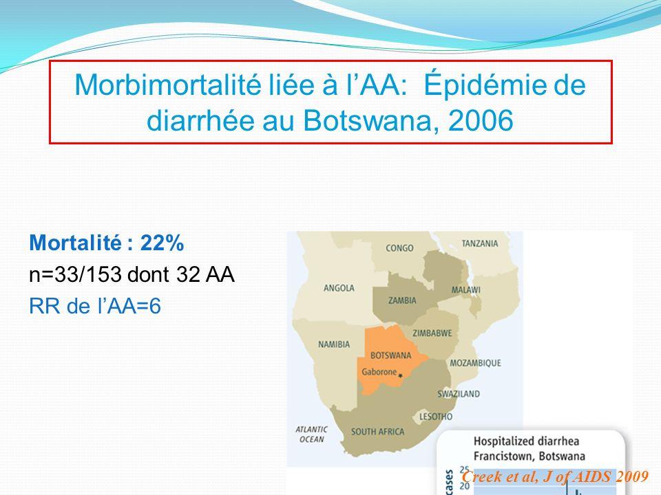Morbimortalité liée à lAA: Épidémie de diarrhée au Botswana, 2006 Creek et al, J of AIDS 2009 Mortalité : 22% n=33/153 dont 32 AA RR de lAA=6