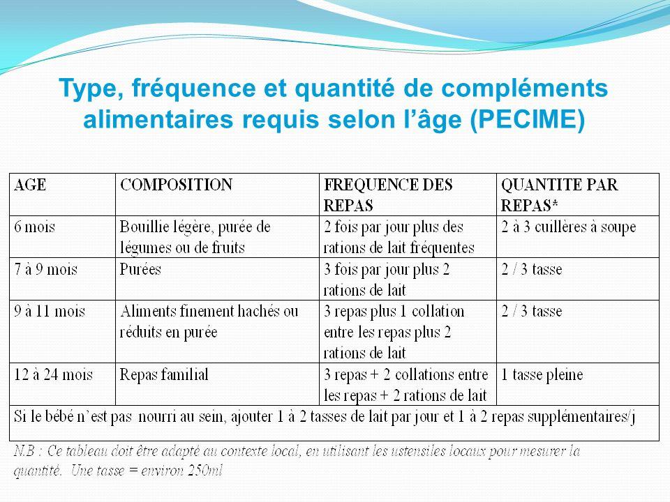 Type, fréquence et quantité de compléments alimentaires requis selon lâge (PECIME)