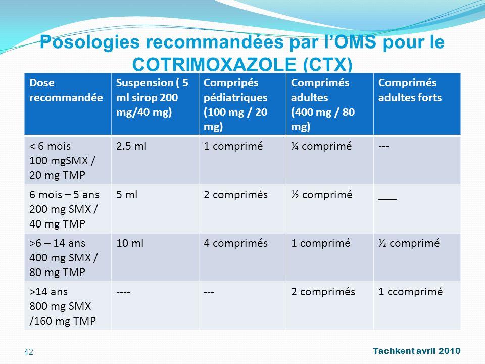 Posologies recommandées par lOMS pour le COTRIMOXAZOLE (CTX) Dose recommandée Suspension ( 5 ml sirop 200 mg/40 mg) Compripés pédiatriques (100 mg / 2