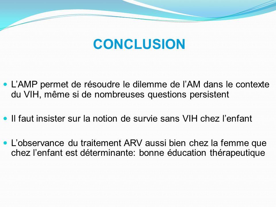 CONCLUSION LAMP permet de résoudre le dilemme de lAM dans le contexte du VIH, même si de nombreuses questions persistent Il faut insister sur la notio