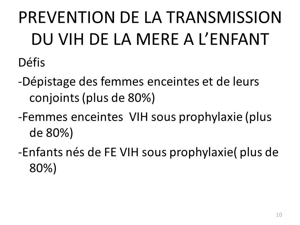 PREVENTION DE LA TRANSMISSION DU VIH DE LA MERE A LENFANT Défis -Dépistage des femmes enceintes et de leurs conjoints (plus de 80%) -Femmes enceintes