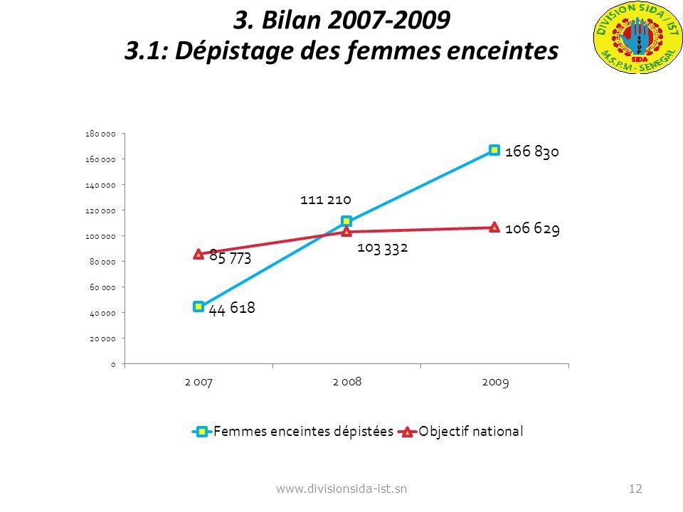 3. Bilan 2007-2009 3.1: Dépistage des femmes enceintes www.divisionsida-ist.sn12