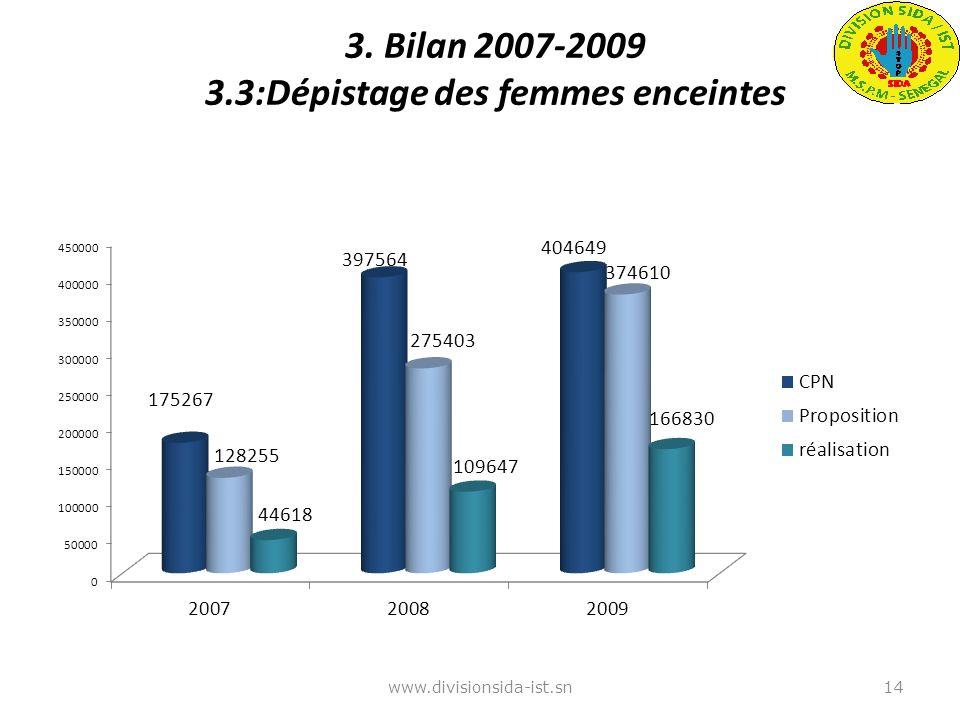 3. Bilan 2007-2009 3.3:Dépistage des femmes enceintes www.divisionsida-ist.sn14