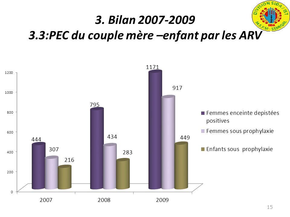 3. Bilan 2007-2009 3.3:PEC du couple mère –enfant par les ARV 15