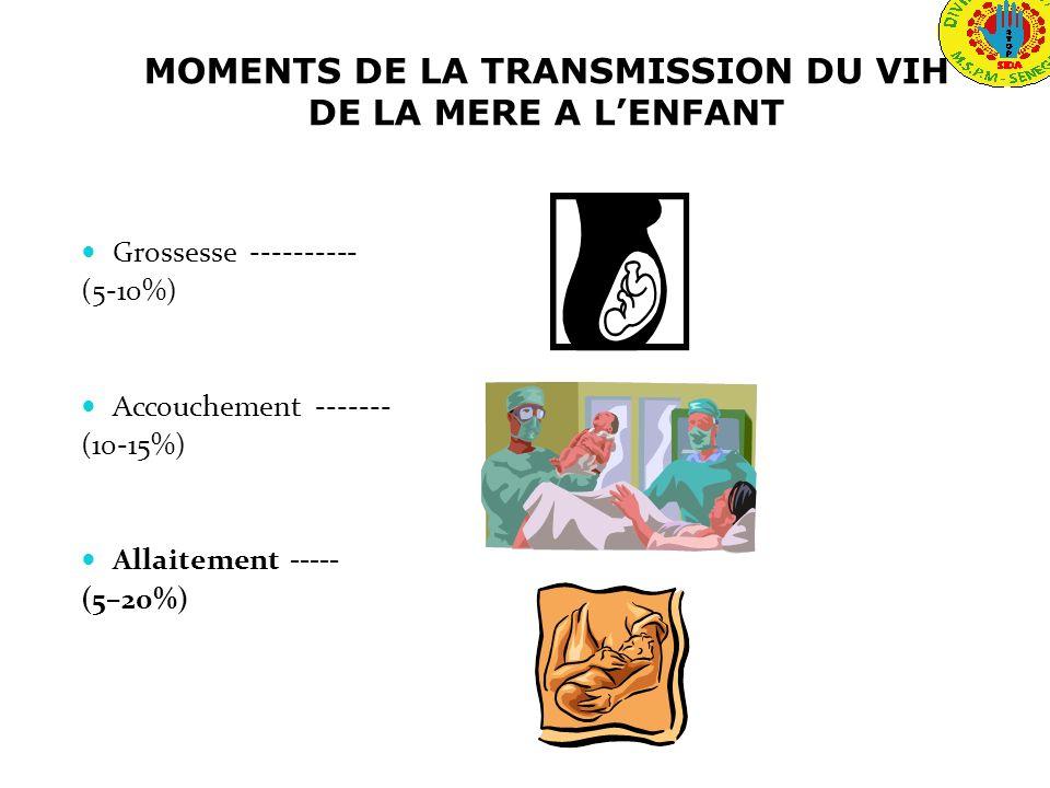 MOMENTS DE LA TRANSMISSION DU VIH DE LA MERE A LENFANT Grossesse ---------- (5-10%) Accouchement ------- (10-15%) Allaitement ----- (5–20%)