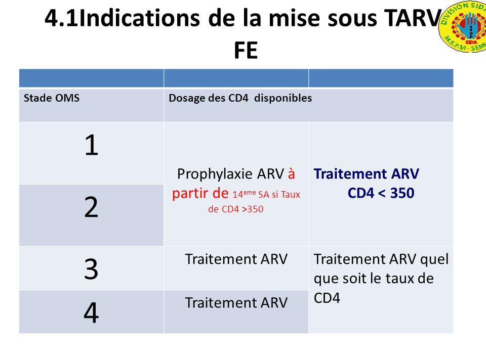 4.1Indications de la mise sous TARV FE Stade OMSDosage des CD4 disponibles 1 Prophylaxie ARV à partir de 14 eme SA si Taux de CD4 >350 Traitement ARV