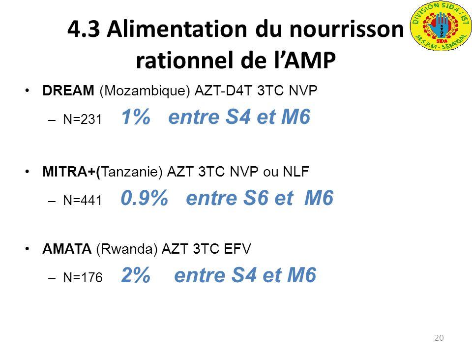 4.3 Alimentation du nourrisson rationnel de lAMP DREAM (Mozambique) AZT-D4T 3TC NVP –N=231 1% entre S4 et M6 MITRA+(Tanzanie) AZT 3TC NVP ou NLF –N=44