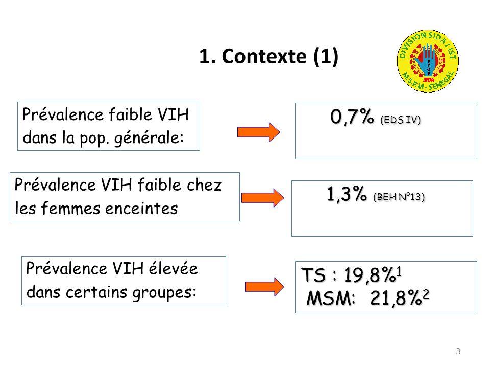 1. Contexte (1) 3 0,7% (EDS IV) 0,7% (EDS IV) TS : 19,8% 1 MSM: 21,8% 2 MSM: 21,8% 2 Prévalence faible VIH dans la pop. générale: Prévalence VIH élevé