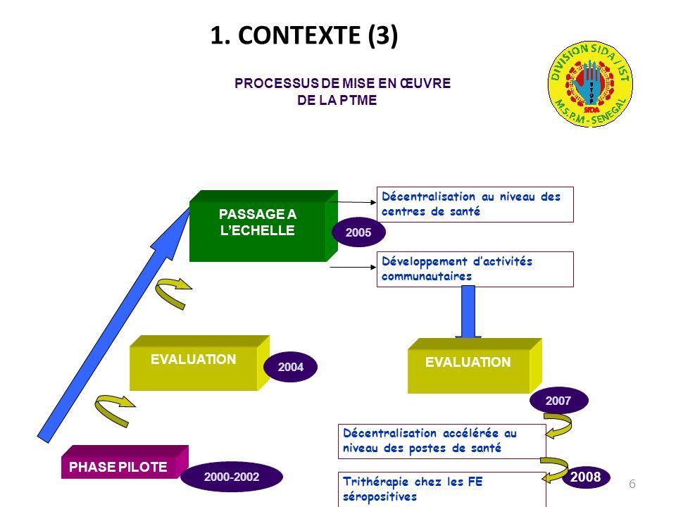 6 1. CONTEXTE (3) PHASE PILOTE EVALUATION PASSAGE A LECHELLE PROCESSUS DE MISE EN ŒUVRE DE LA PTME Décentralisation au niveau des centres de santé Dév