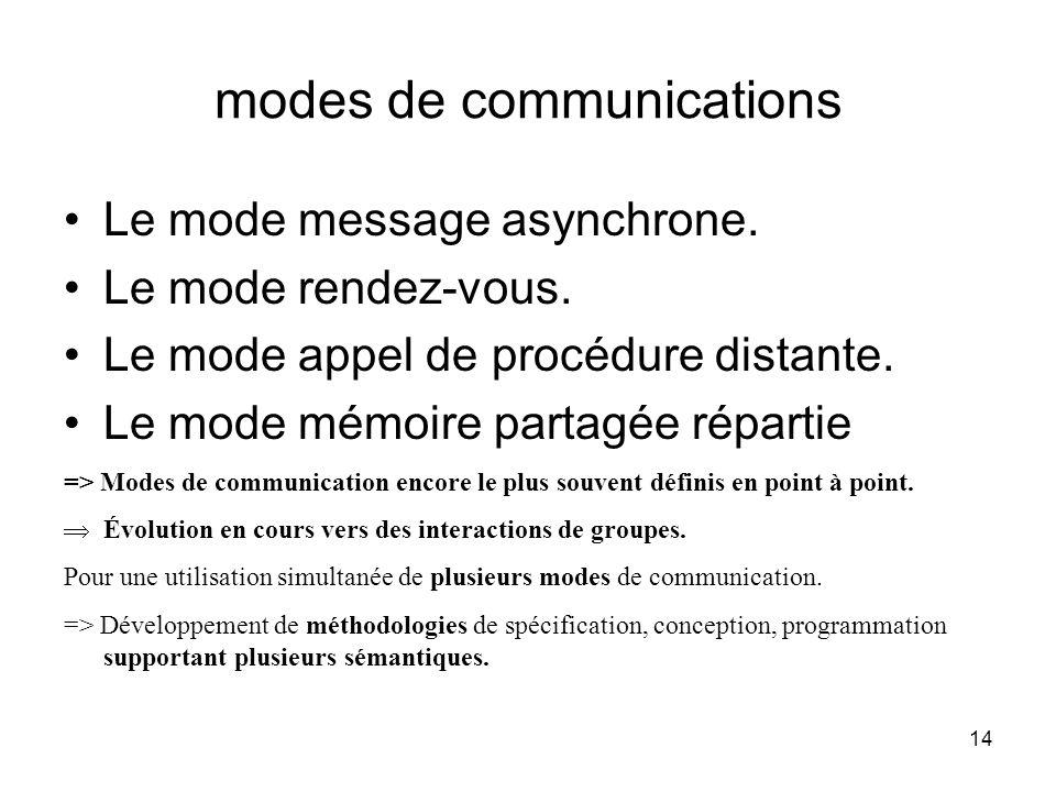 14 modes de communications Le mode message asynchrone. Le mode rendez-vous. Le mode appel de procédure distante. Le mode mémoire partagée répartie =>