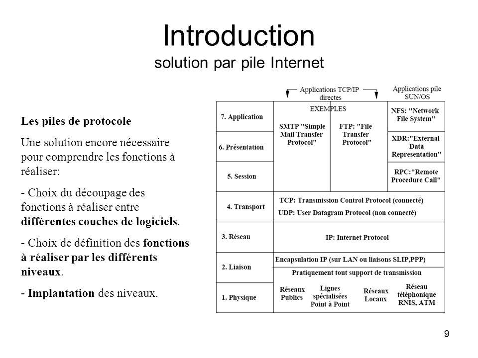 9 Introduction solution par pile Internet Les piles de protocole Une solution encore nécessaire pour comprendre les fonctions à réaliser: - Choix du d