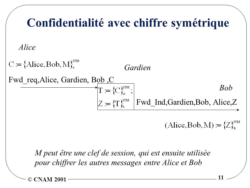 © CNAM 2001 11 Confidentialité avec chiffre symétrique Alice Bob M peut être une clef de session, qui est ensuite utilisée pour chiffrer les autres messages entre Alice et Bob Fwd_req,Alice, Gardien, Bob,C Gardien Fwd_Ind,Gardien,Bob, Alice,Z