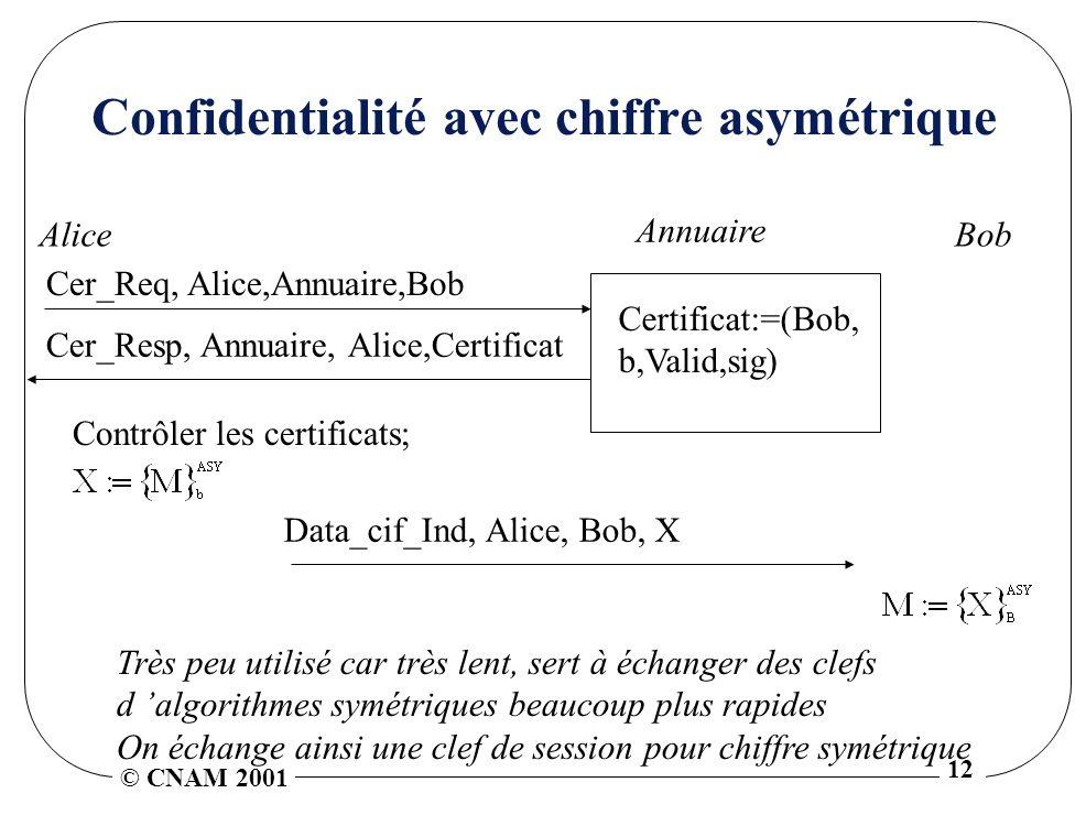 © CNAM 2001 12 Confidentialité avec chiffre asymétrique Data_cif_Ind, Alice, Bob, X Contrôler les certificats; Très peu utilisé car très lent, sert à échanger des clefs d algorithmes symétriques beaucoup plus rapides On échange ainsi une clef de session pour chiffre symétrique Annuaire AliceBob Certificat:=(Bob, b,Valid,sig) Cer_Resp, Annuaire, Alice,Certificat Cer_Req, Alice,Annuaire,Bob