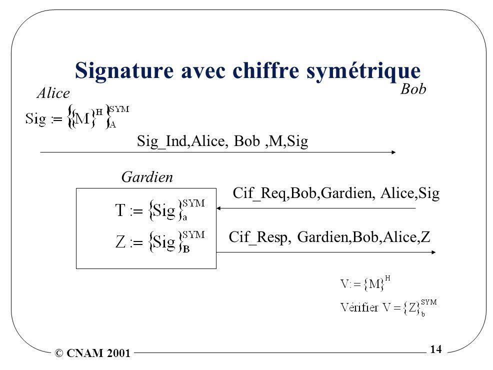 © CNAM 2001 14 Signature avec chiffre symétrique Alice Bob Sig_Ind,Alice, Bob,M,Sig Gardien Cif_Req,Bob,Gardien, Alice,Sig Cif_Resp, Gardien,Bob,Alice