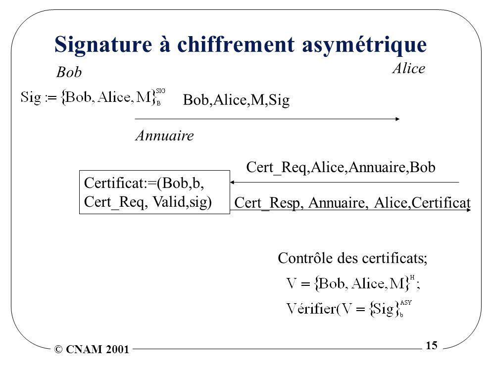 © CNAM 2001 15 Signature à chiffrement asymétrique Alice Bob,Alice,M,Sig Bob Contrôle des certificats; Annuaire Cert_Resp, Annuaire, Alice,Certificat Cert_Req,Alice,Annuaire,Bob Certificat:=(Bob,b, Cert_Req, Valid,sig)