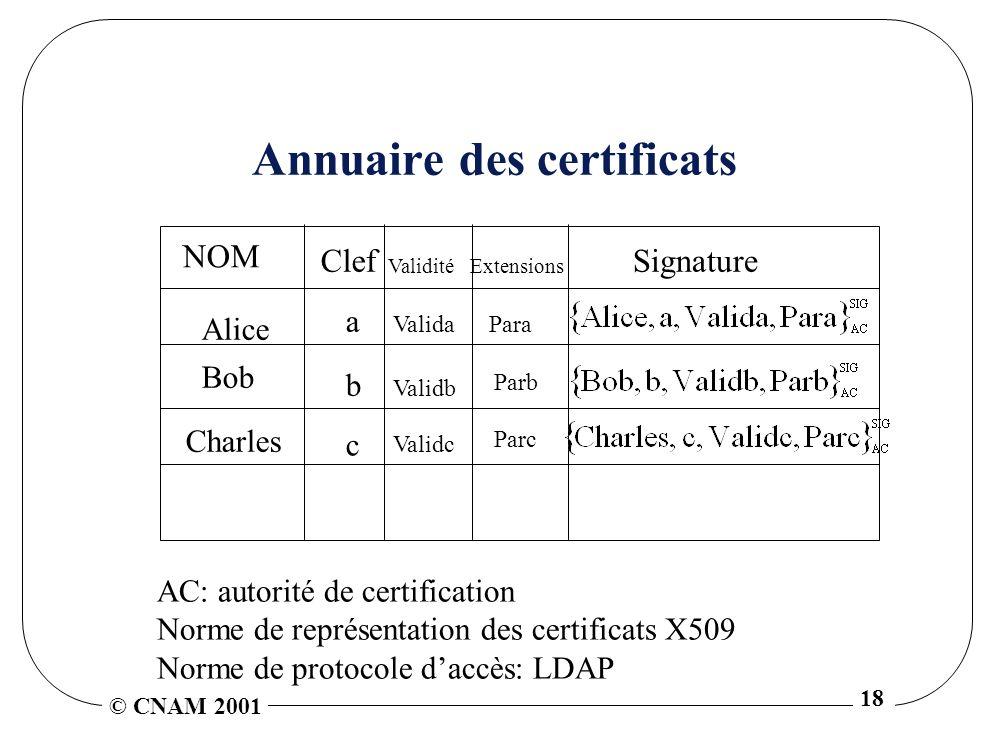 © CNAM 2001 18 Annuaire des certificats AC: autorité de certification Norme de représentation des certificats X509 Norme de protocole daccès: LDAP Alice a Bob b Charles c Validc Validb ValidaPara NOM Clef ValiditéExtensions Signature Parb Parc