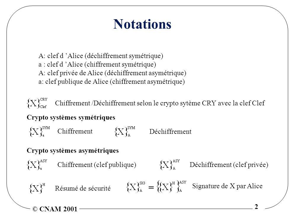 © CNAM 2001 2 Notations A: clef d Alice (déchiffrement symétrique) a : clef d Alice (chiffrement symétrique) A: clef privée de Alice (déchiffrement asymétrique) a: clef publique de Alice (chiffrement asymétrique) Chiffrement /Déchiffrement selon le crypto sytème CRY avec la clef Clef Crypto systèmes symétriques Chiffrement Déchiffrement Crypto systèmes asymétriques Chiffrement (clef publique)Déchiffrement (clef privée) Résumé de sécurité Signature de X par Alice