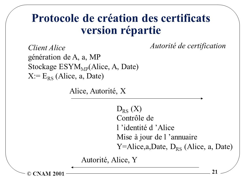 © CNAM 2001 21 Protocole de création des certificats version répartie Client Alice génération de A, a, MP Stockage ESYM MP (Alice, A, Date) X:= E RS (Alice, a, Date) Autorité de certification Alice, Autorité, X D RS (X) Contrôle de l identité d Alice Mise à jour de l annuaire Y=Alice,a,Date, D RS (Alice, a, Date) Autorité, Alice, Y