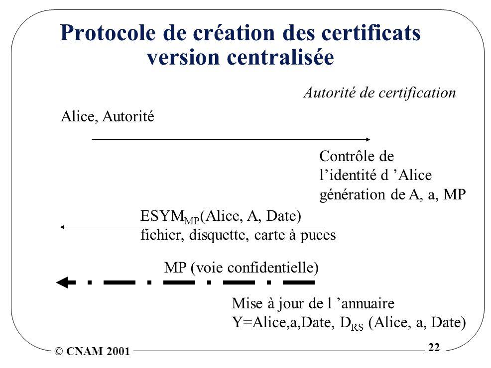 © CNAM 2001 22 Protocole de création des certificats version centralisée Contrôle de lidentité d Alice génération de A, a, MP Autorité de certification Alice, Autorité Mise à jour de l annuaire Y=Alice,a,Date, D RS (Alice, a, Date) ESYM MP (Alice, A, Date) fichier, disquette, carte à puces MP (voie confidentielle)