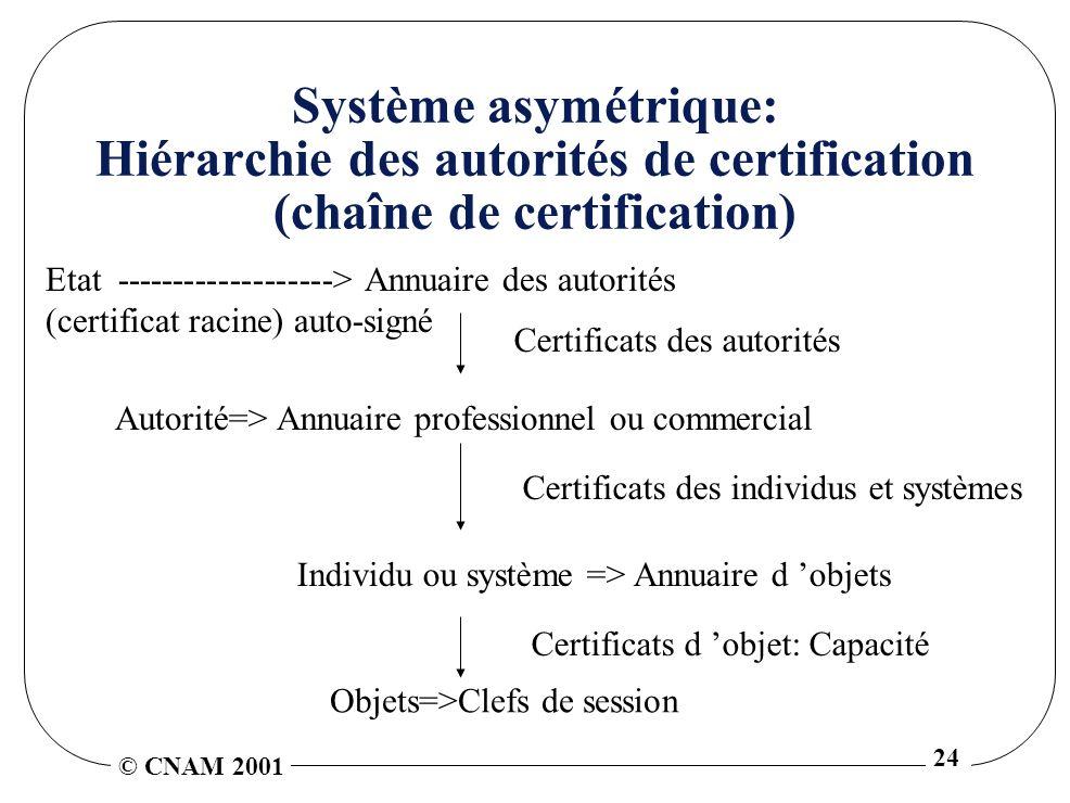 © CNAM 2001 24 Système asymétrique: Hiérarchie des autorités de certification (chaîne de certification) Etat -------------------> Annuaire des autorités (certificat racine) auto-signé Autorité=> Annuaire professionnel ou commercial Certificats des autorités Individu ou système => Annuaire d objets Objets=>Clefs de session Certificats des individus et systèmes Certificats d objet: Capacité