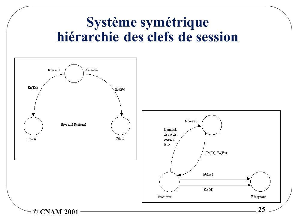 © CNAM 2001 25 Système symétrique hiérarchie des clefs de session