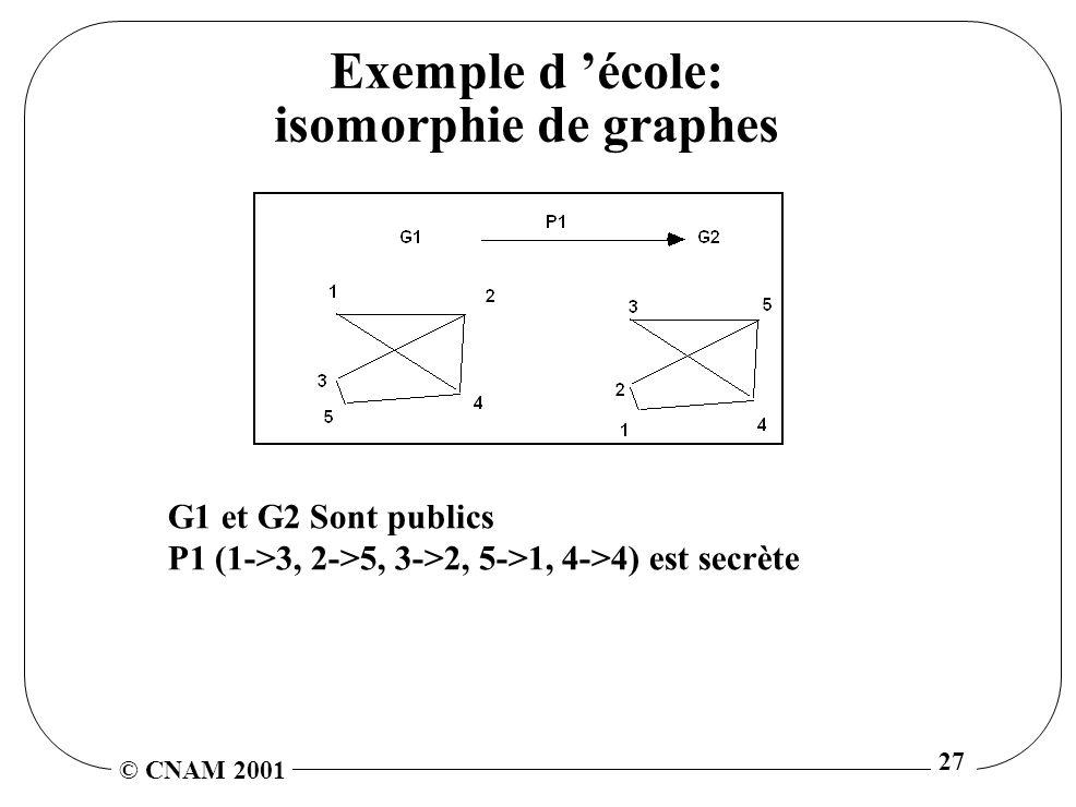 © CNAM 2001 27 Exemple d école: isomorphie de graphes G1 et G2 Sont publics P1 (1->3, 2->5, 3->2, 5->1, 4->4) est secrète