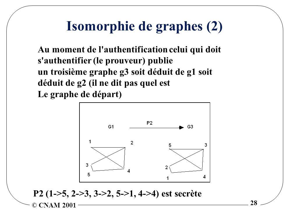© CNAM 2001 28 Isomorphie de graphes (2) Au moment de l authentification celui qui doit s authentifier (le prouveur) publie un troisième graphe g3 soit déduit de g1 soit déduit de g2 (il ne dit pas quel est Le graphe de départ) P2 (1->5, 2->3, 3->2, 5->1, 4->4) est secrète