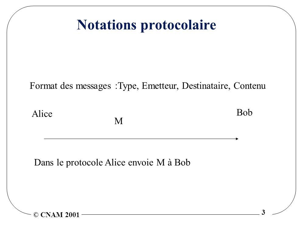 © CNAM 2001 3 Notations protocolaire Format des messages :Type, Emetteur, Destinataire, Contenu Alice M Bob Dans le protocole Alice envoie M à Bob