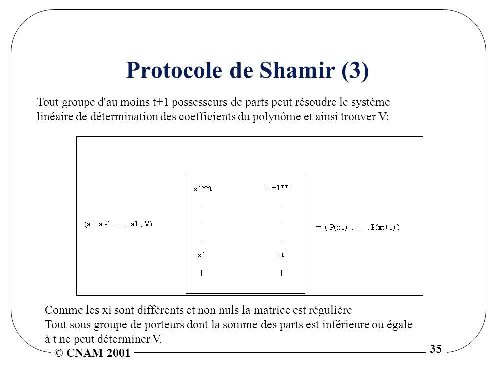 © CNAM 2001 35 Protocole de Shamir (3) Tout groupe d au moins t+1 possesseurs de parts peut résoudre le système linéaire de détermination des coefficients du polynôme et ainsi trouver V: Comme les xi sont différents et non nuls la matrice est régulière Tout sous groupe de porteurs dont la somme des parts est inférieure ou égale à t ne peut déterminer V.