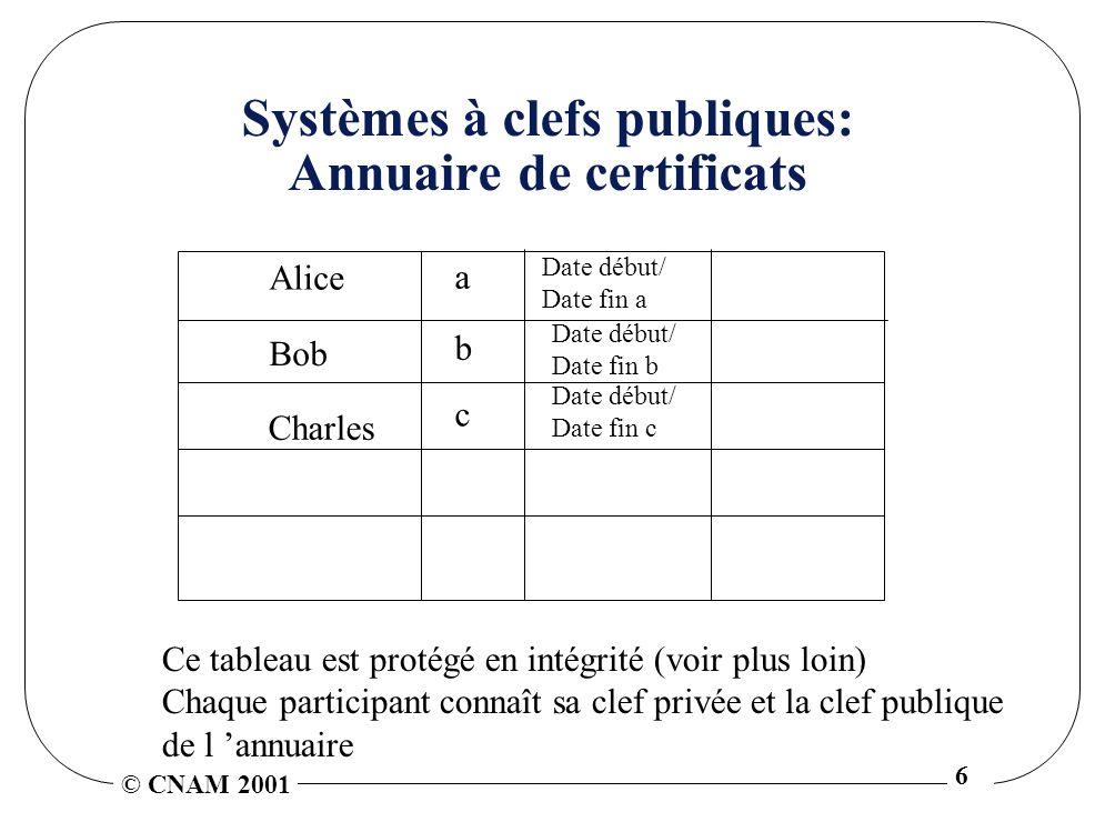 © CNAM 2001 6 Systèmes à clefs publiques: Annuaire de certificats Alice a Bob b Charles c Date début/ Date fin a Date début/ Date fin b Date début/ Da