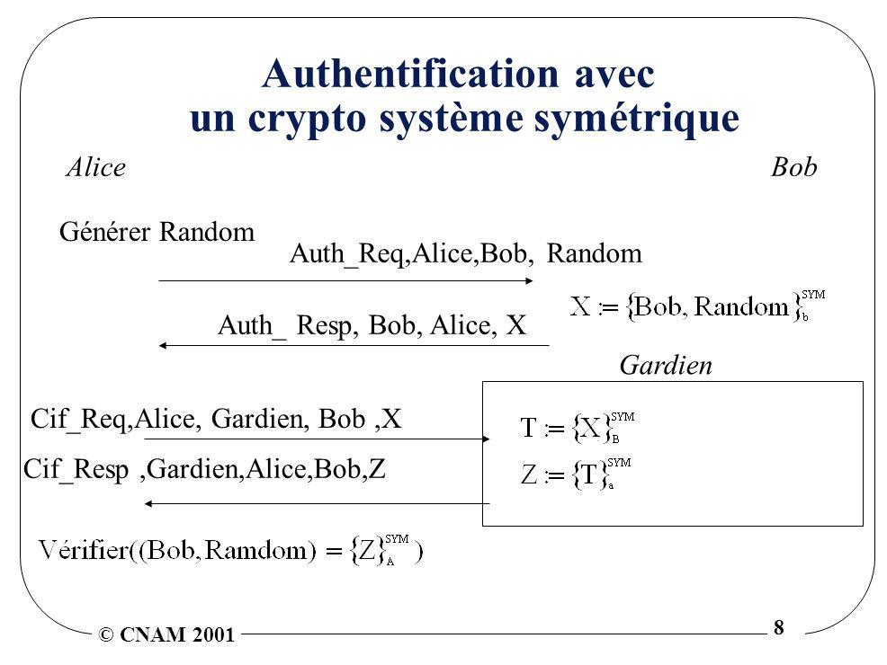 © CNAM 2001 8 Authentification avec un crypto système symétrique Alice Auth_Req,Alice,Bob, Random Bob Auth_ Resp, Bob, Alice, X Générer Random Cif_Resp,Gardien,Alice,Bob,Z Cif_Req,Alice, Gardien, Bob,X Gardien