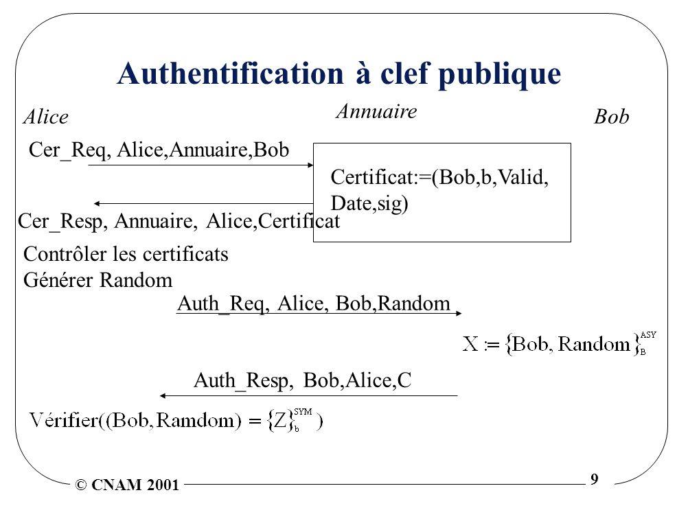 © CNAM 2001 9 Authentification à clef publique Annuaire Alice Cer_Resp, Annuaire, Alice,Certificat Auth_Req, Alice, Bob,Random Bob Auth_Resp, Bob,Alice,C Cer_Req, Alice,Annuaire,Bob Contrôler les certificats Générer Random Certificat:=(Bob,b,Valid, Date,sig)