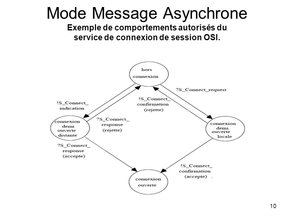 10 Mode Message Asynchrone Exemple de comportements autorisés du service de connexion de session OSI.