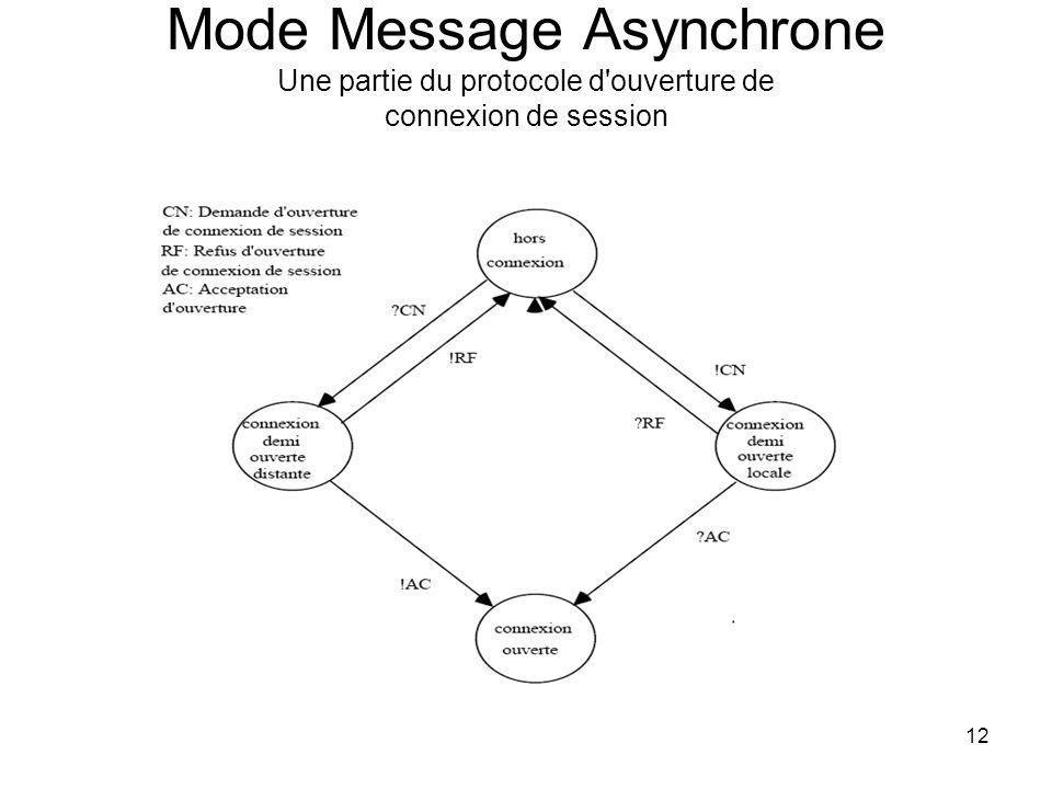 12 Mode Message Asynchrone Une partie du protocole d ouverture de connexion de session