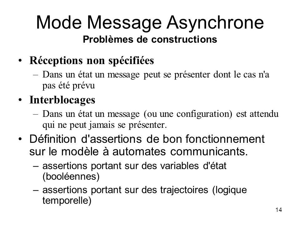 14 Mode Message Asynchrone Problèmes de constructions Réceptions non spécifiées –Dans un état un message peut se présenter dont le cas n a pas été prévu Interblocages –Dans un état un message (ou une configuration) est attendu qui ne peut jamais se présenter.