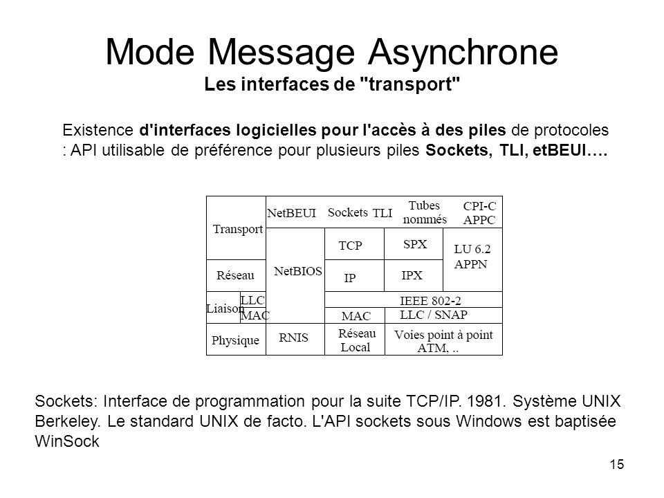 16 Mode Message Asynchrone Conclusion C est le mode le plus basique Comparable à l assembleur (affectation, branchement).