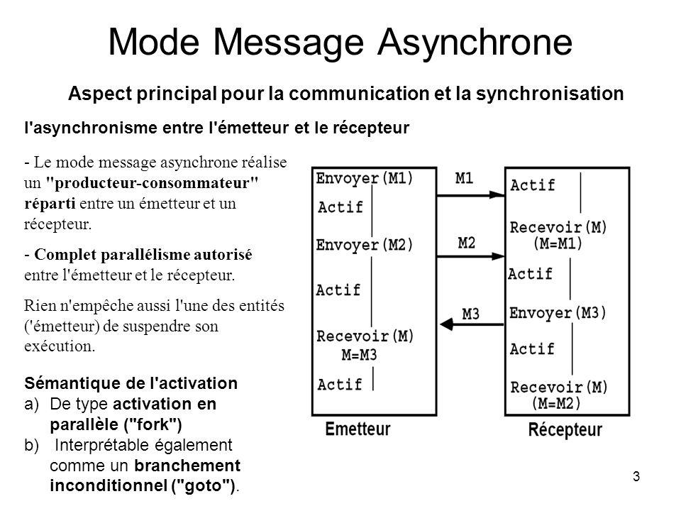 3 Mode Message Asynchrone Aspect principal pour la communication et la synchronisation l asynchronisme entre l émetteur et le récepteur Sémantique de l activation a)De type activation en parallèle ( fork ) b) Interprétable également comme un branchement inconditionnel ( goto ).