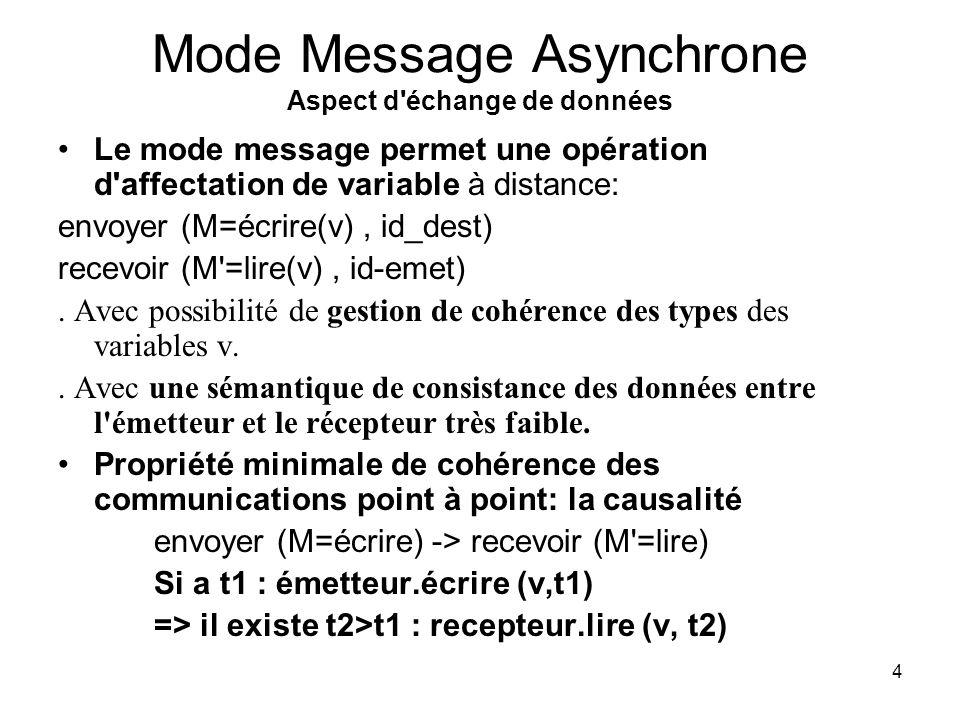4 Mode Message Asynchrone Aspect d échange de données Le mode message permet une opération d affectation de variable à distance: envoyer (M=écrire(v), id_dest) recevoir (M =lire(v), id-emet).
