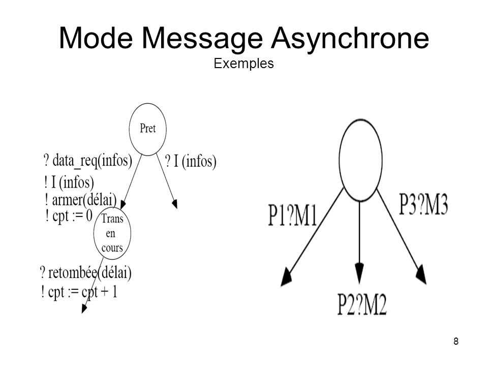 8 Mode Message Asynchrone Exemples