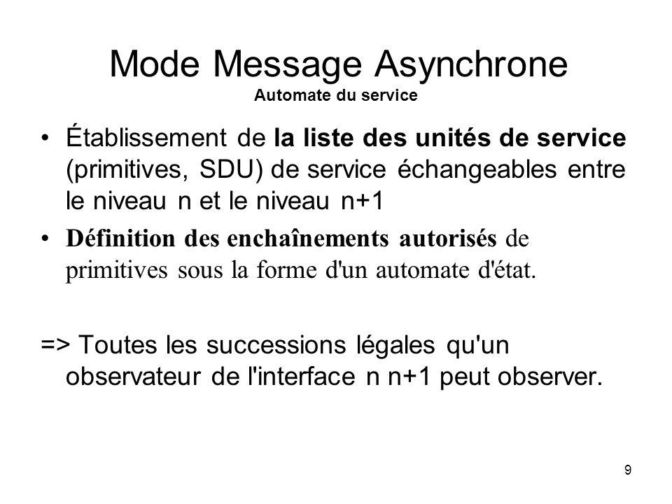 9 Mode Message Asynchrone Automate du service Établissement de la liste des unités de service (primitives, SDU) de service échangeables entre le niveau n et le niveau n+1 Définition des enchaînements autorisés de primitives sous la forme d un automate d état.