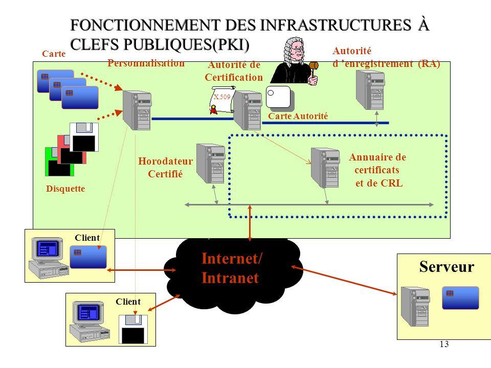 13 FONCTIONNEMENT DES INFRASTRUCTURES À CLEFS PUBLIQUES(PKI) Internet/ Intranet Annuaire de certificats et de CRL Horodateur Certifié Autorité de Cert