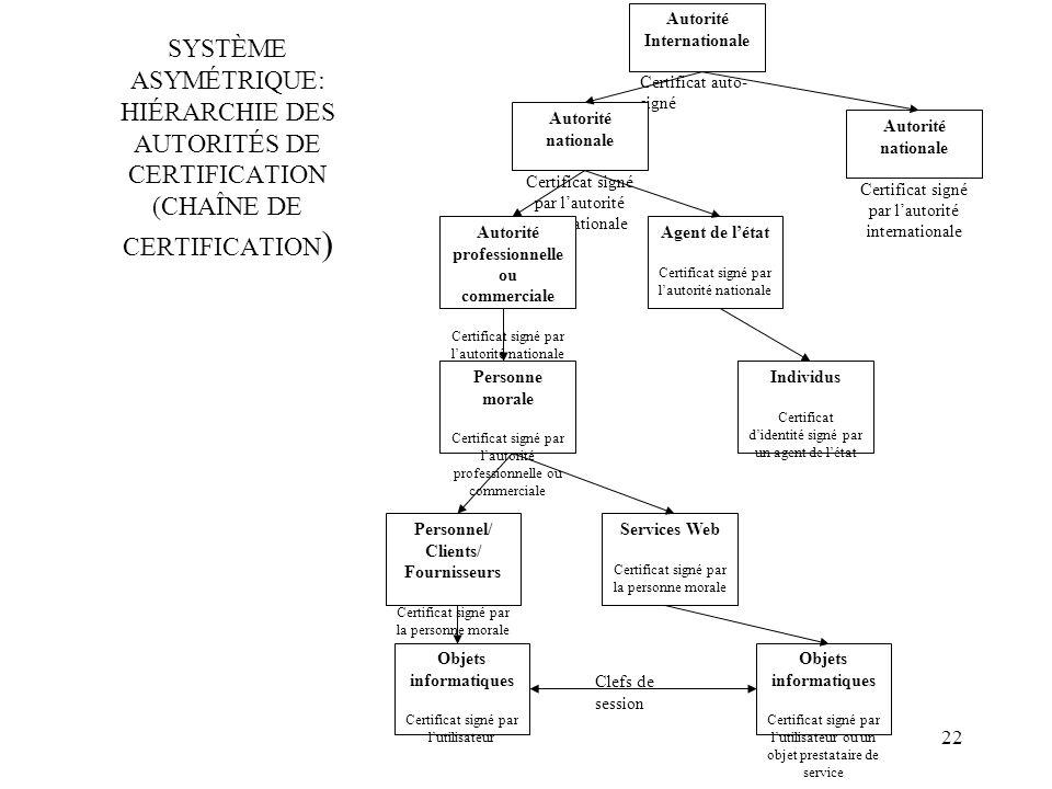 22 SYSTÈME ASYMÉTRIQUE: HIÉRARCHIE DES AUTORITÉS DE CERTIFICATION (CHAÎNE DE CERTIFICATION ) Autorité Internationale Certificat auto- signé Autorité n