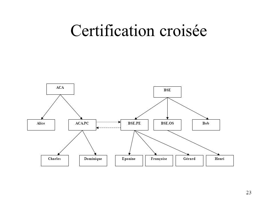 23 Certification croisée ACA AliceACA.PC BSE BSE.PEBSE.OSBob CharlesDominiqueEponineFrançoiseGérardHenri