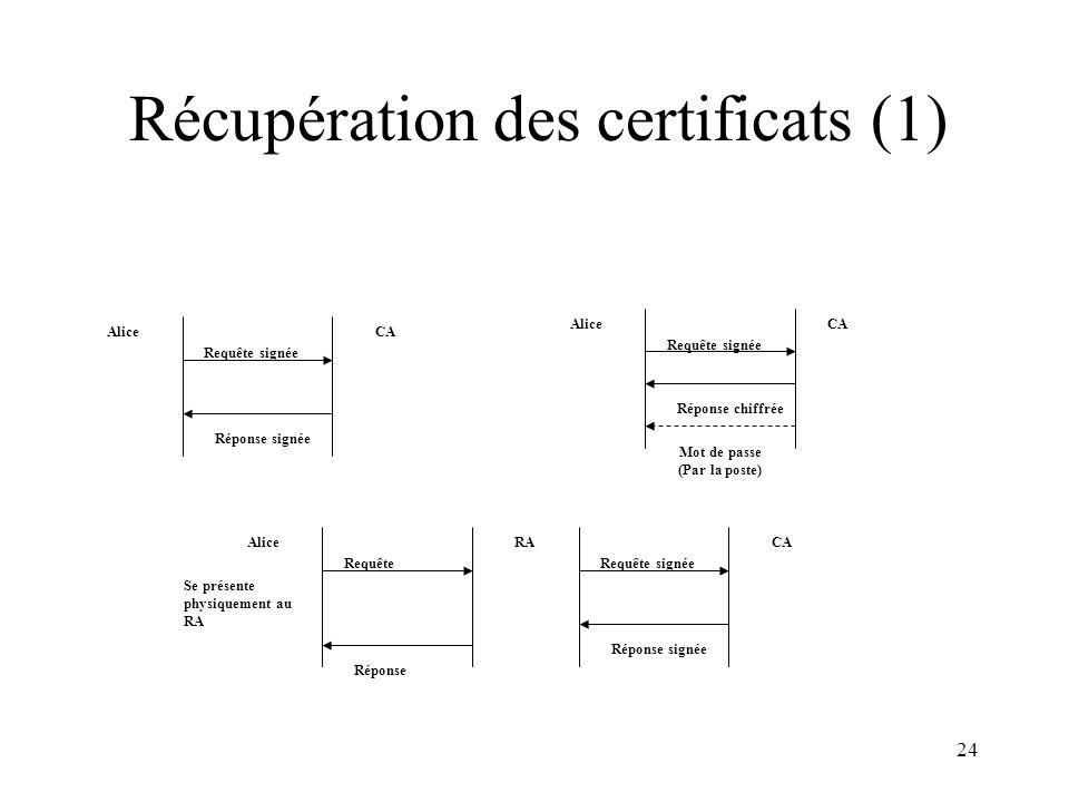 24 Récupération des certificats (1) AliceCA Requête signée Réponse signée CAAlice Requête signée Réponse chiffrée Mot de passe (Par la poste) AliceRA